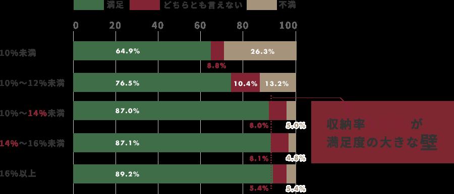 「収納率」と「満足度」の関係